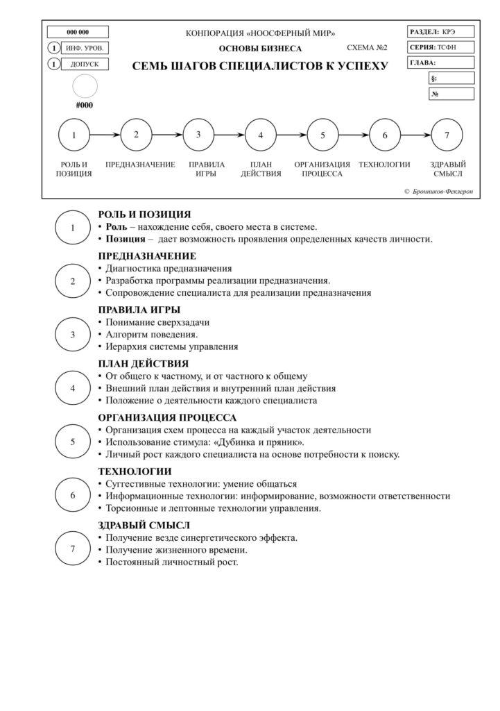 Семь шагов специалистов к успеху